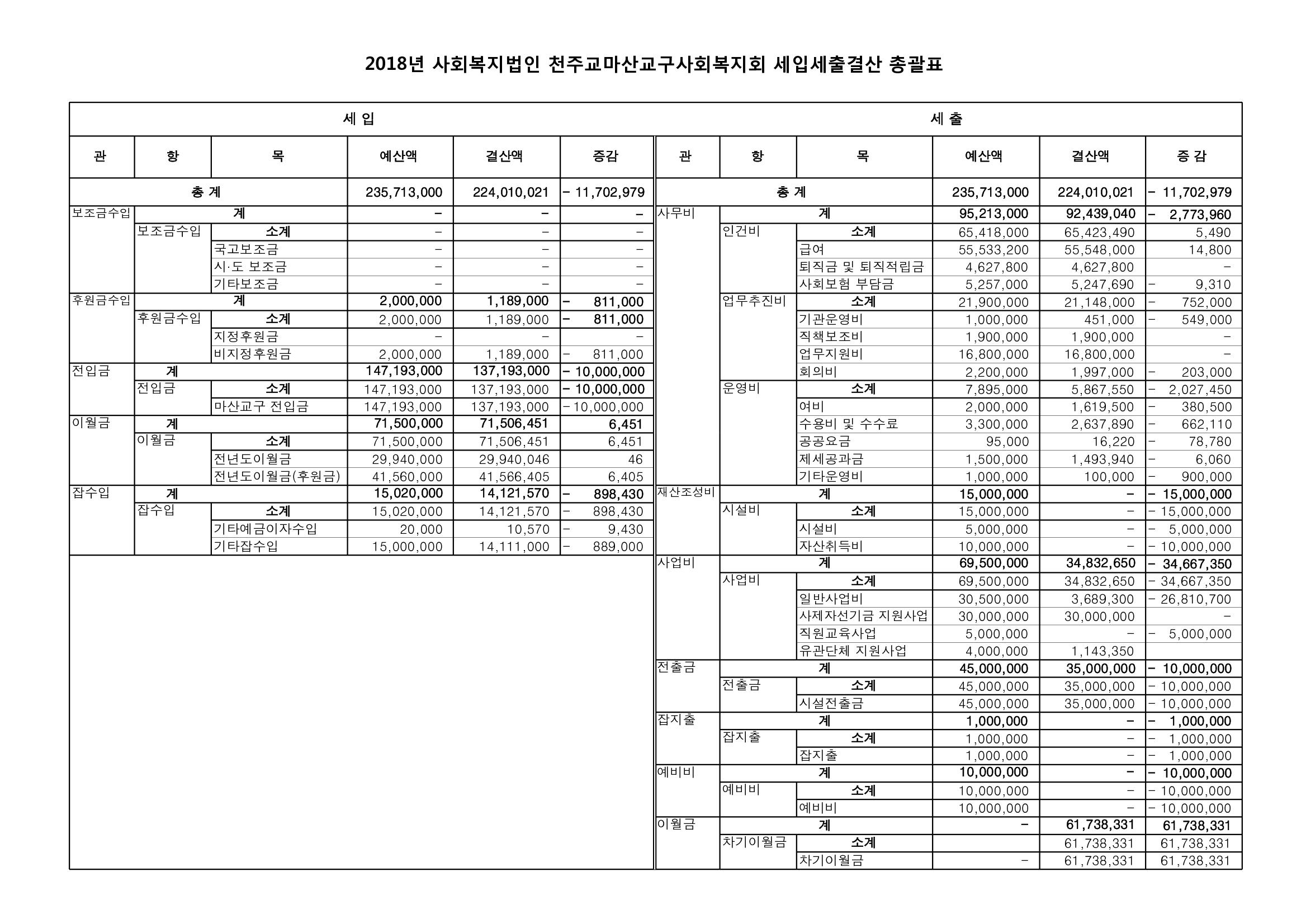 2018년 천주교마산교구사회복지회 결산서_1.png